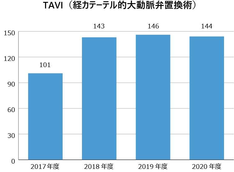 TAVI (経カテーテル的大動脈弁置換術)