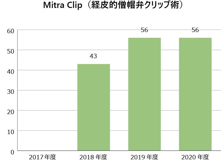 Mitra Clip (経皮的僧帽弁クリップ術)
